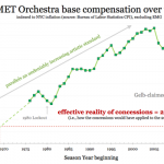 compensation over time